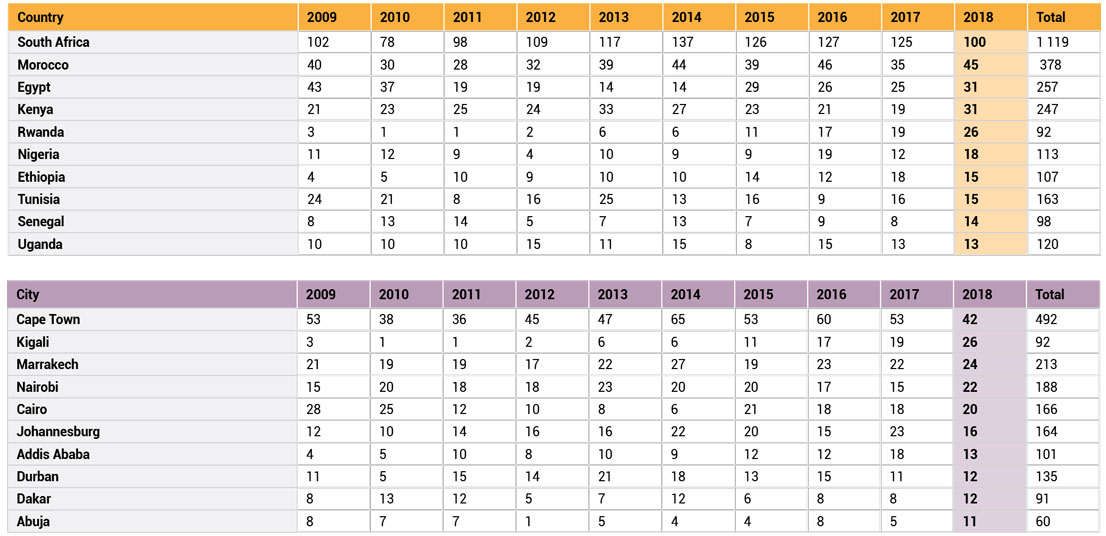 ICCA Rankings Stats Event Africa AfSAE